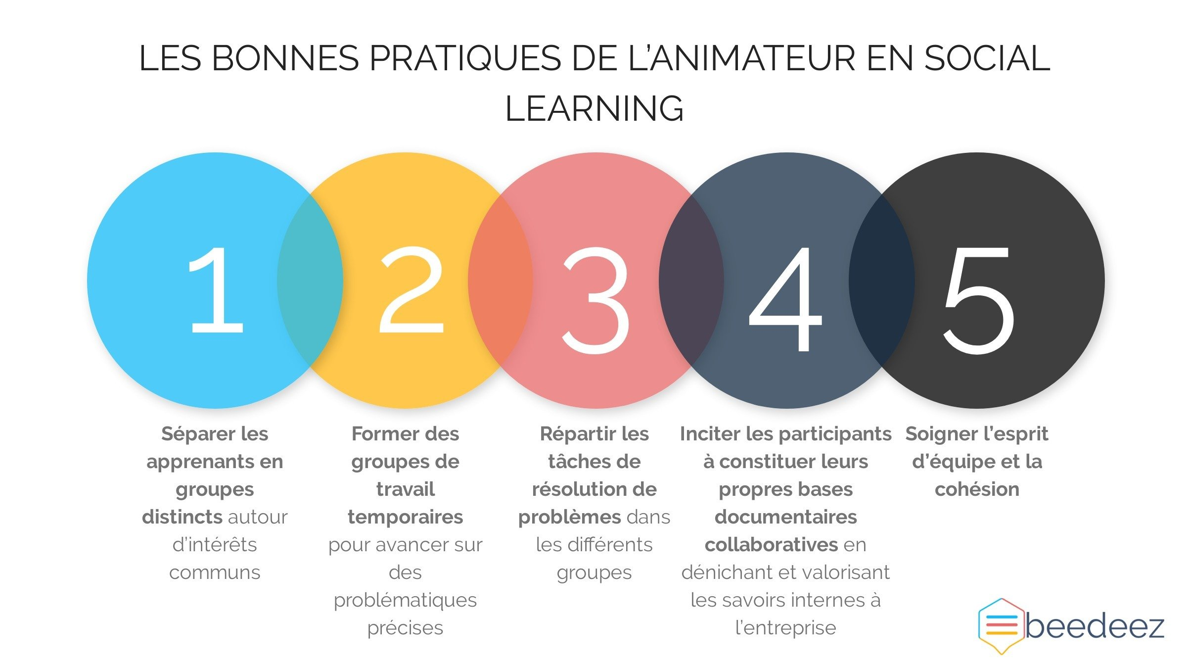 bonnes-pratiques-social-learning