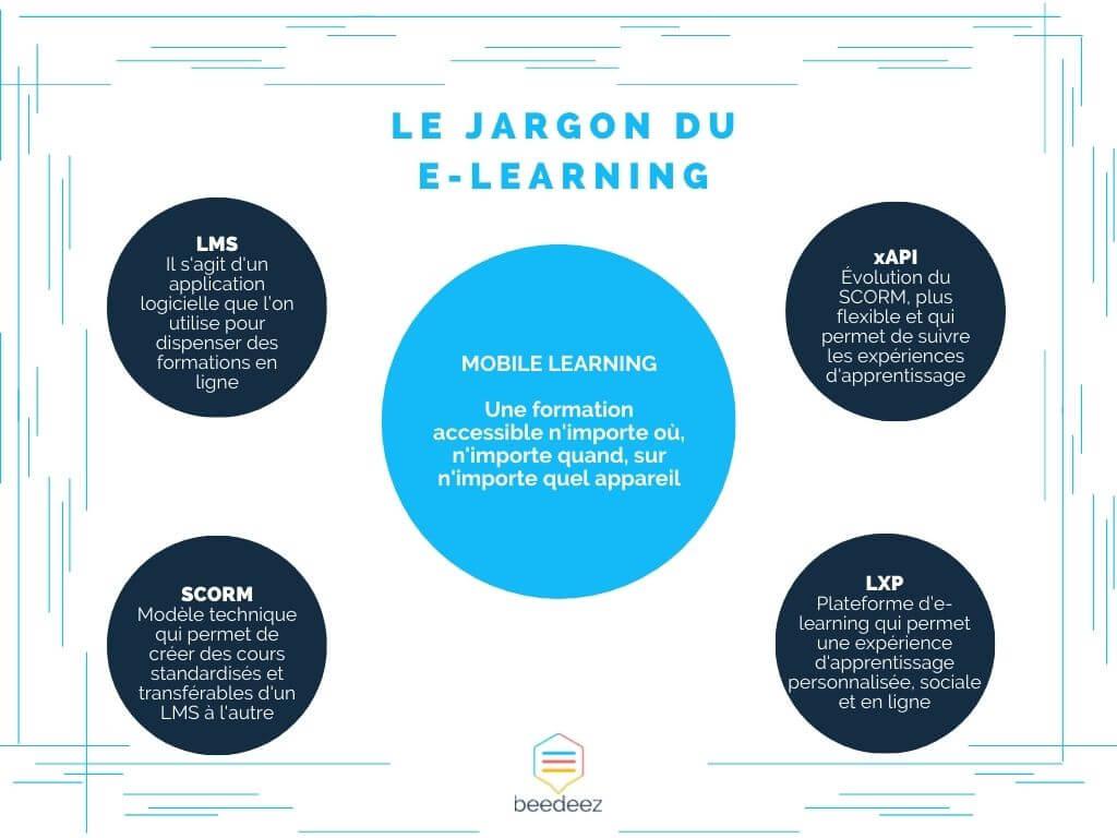 le jargon du e-learning